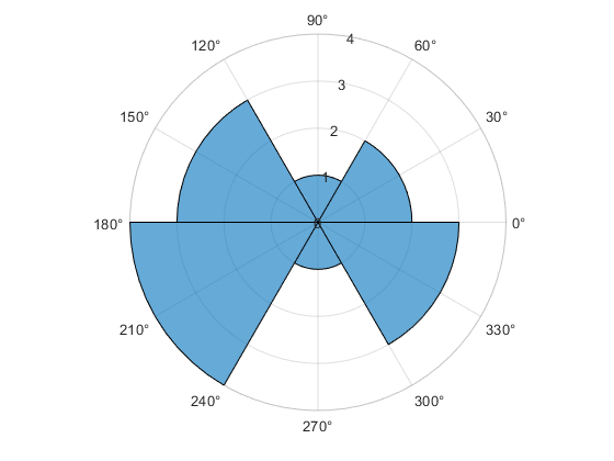 Histogram chart in polar coordinates - MATLAB polarhistogram
