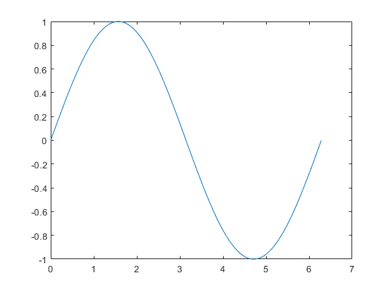 2-D line plot - MATLAB plot