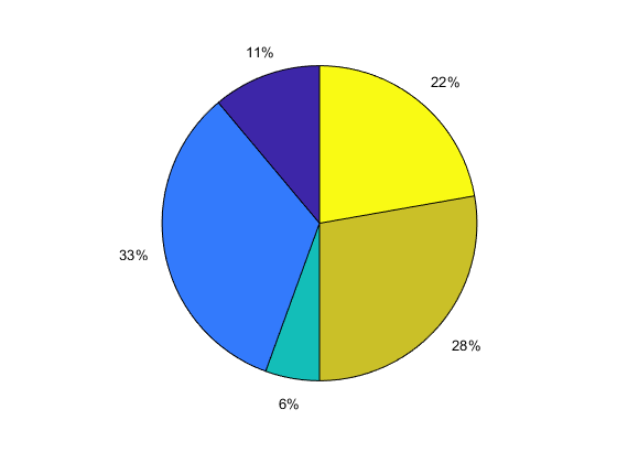Pie chart matlab pie create pie chart with offset slices ccuart Images