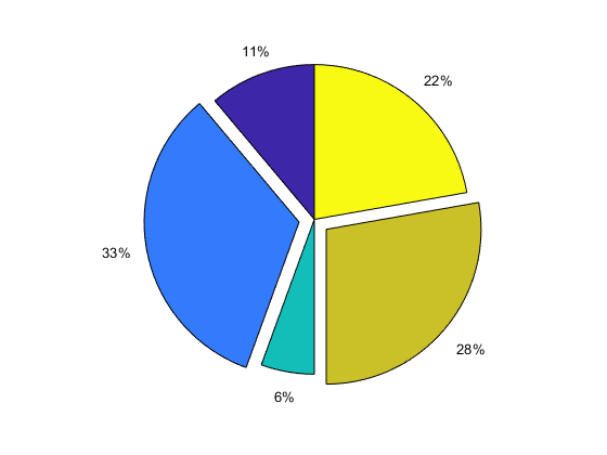 Pie chart matlab pie explode 0 1 0 1 0 piexexplode ccuart Images