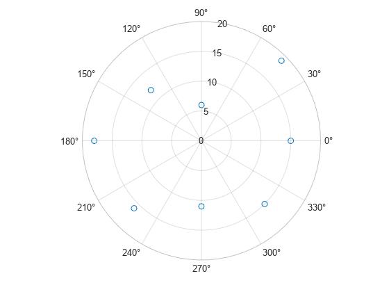 Scatter chart in polar coordinates - MATLAB polarscatter