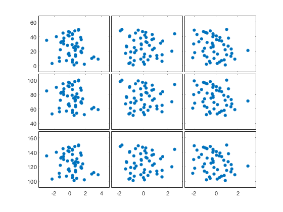 Scatter plot matrix - MATLAB plotmatrix