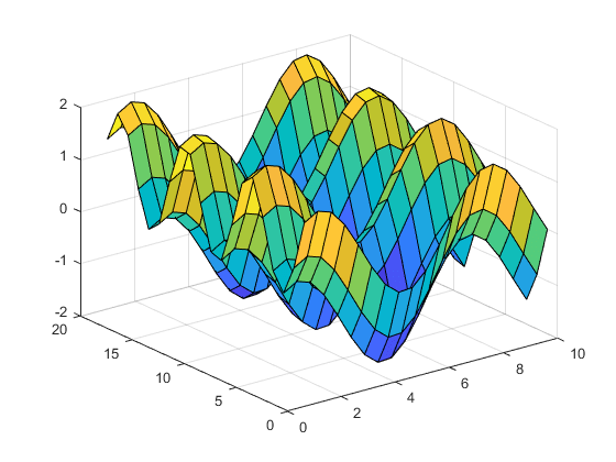 Surface plot - MATLAB surf