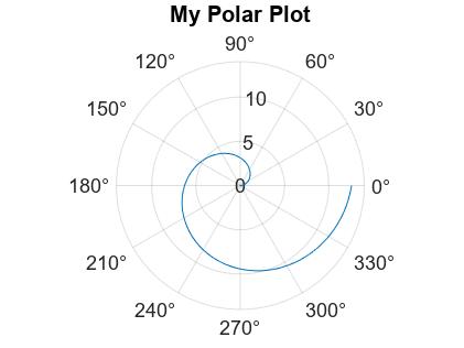Customize Polar Axes - MATLAB & Simulink