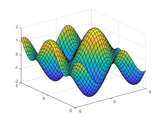 Plot 3-D surface - MATLAB fsurf