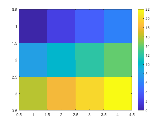 Display image with scaled colors - MATLAB imagesc