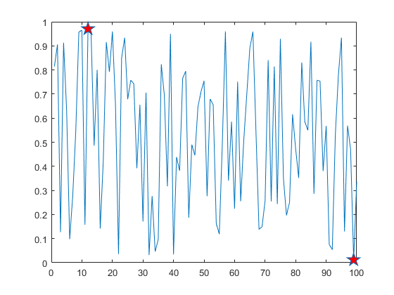 Create Line Plot with Markers - MATLAB & Simulink