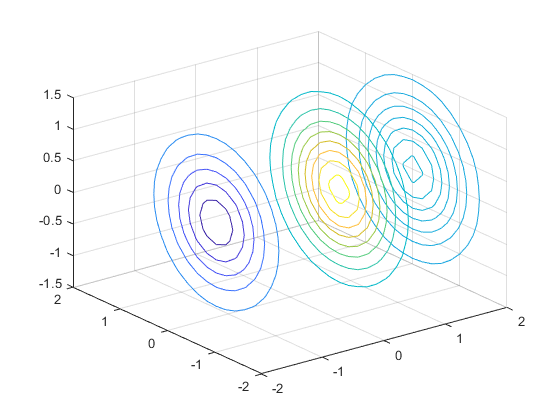 how to draw frequency contours in matlab