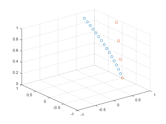 Set or query z-axis limits - MATLAB zlim
