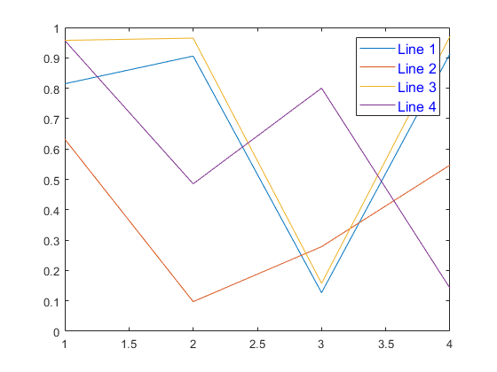 Add legend to axes - MATLAB legend