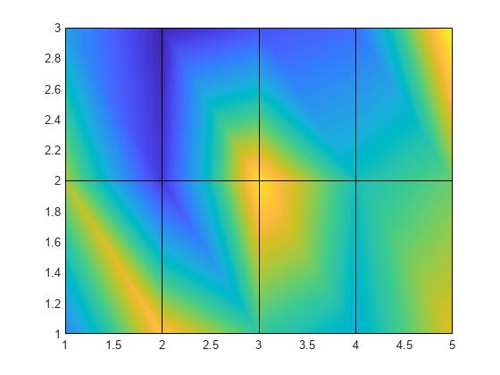Pseudocolor plot - MATLAB pcolor