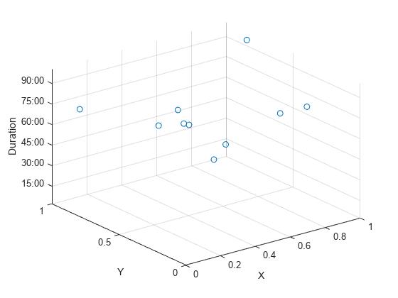3-D point or line plot - MATLAB plot3