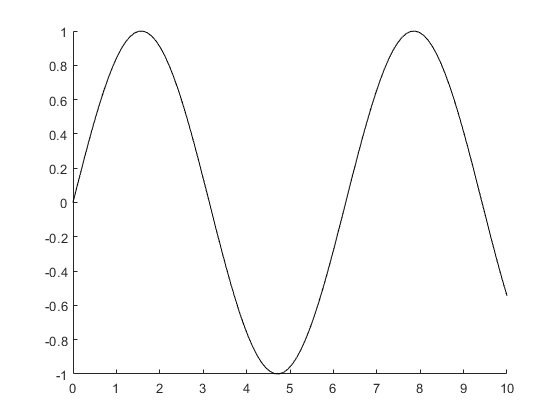 Drawing Lines Between Points In Matlab : Create primitive line matlab