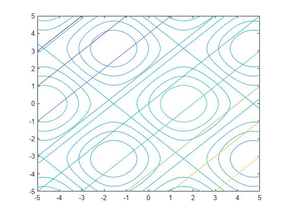Plot contours - MATLAB fcontour