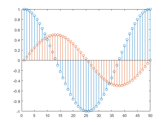Plot discrete sequence data - MATLAB stem