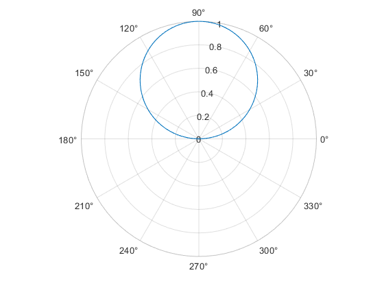 Plot line in polar coordinates - MATLAB polarplot