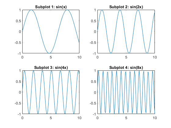Create axes in tiled positions - MATLAB subplot