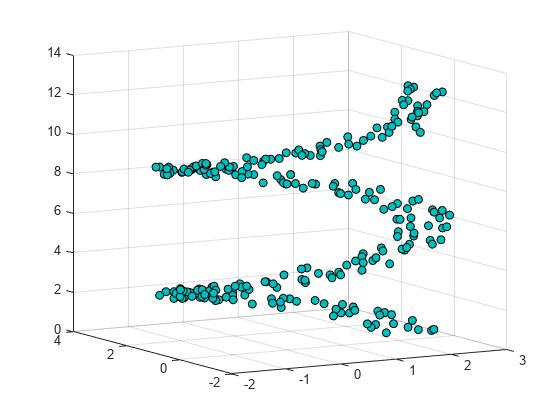 3-D scatter plot - MATLAB scatter3