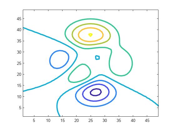 Contour plot of matrix - MATLAB contour