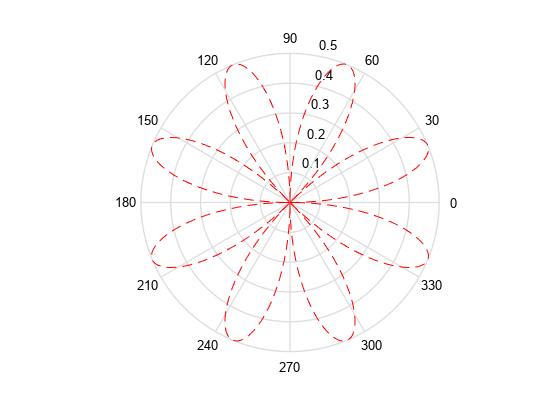 Line Drawing Algorithm Matlab : Not recommended polar coordinate plot matlab