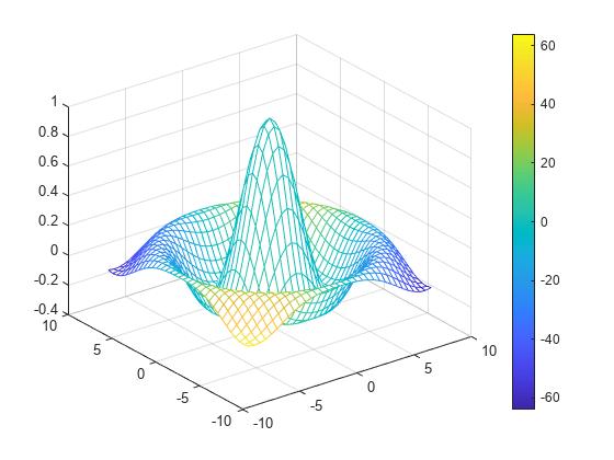 Mesh plot matlab mesh xy meshgrid 858 r sqrtx2 y2 eps z sinrr c gradientz figure meshxyzc ccuart Gallery