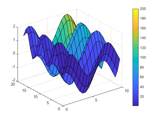 Surface plot - MATLAB surf