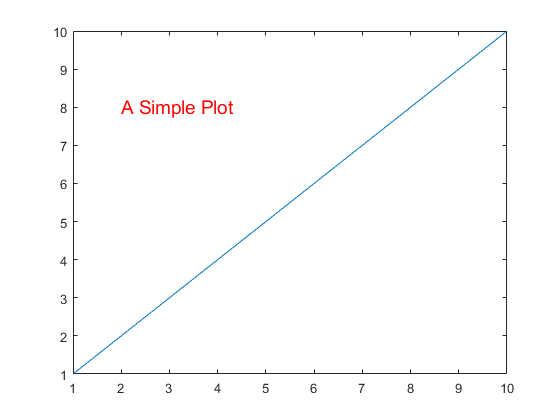 Add text descriptions to data points - MATLAB text