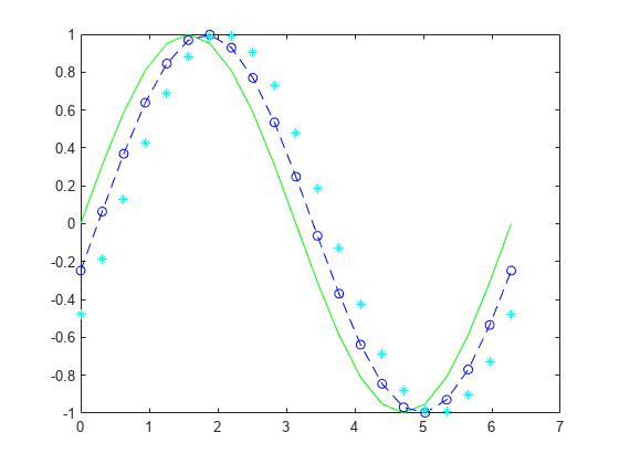 2-D line plot - MATLAB plot