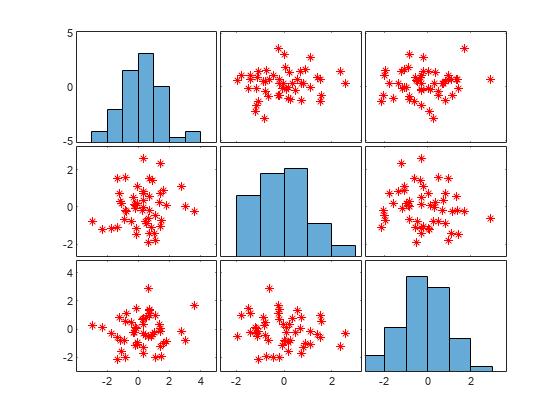scatter plot matrix