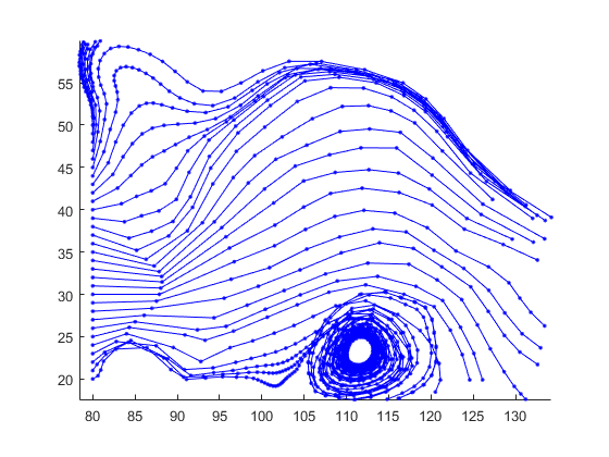 Interpolate stream-line vertices from flow speed - MATLAB