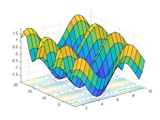 Contour plot under surface plot - MATLAB surfc
