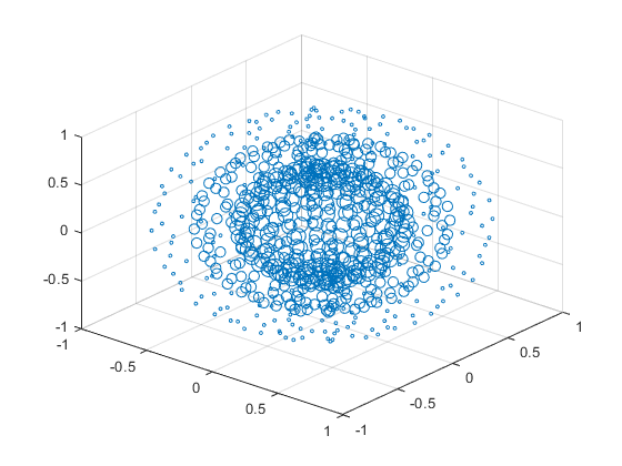 3-D scatter plot - MATLAB scatter3
