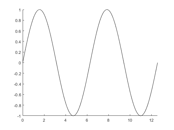 Add points to animated line - MATLAB addpoints