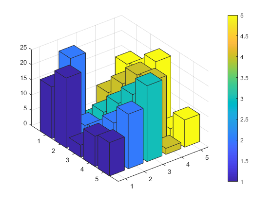 Color 3-D Bars by Height - MATLAB & Simulink