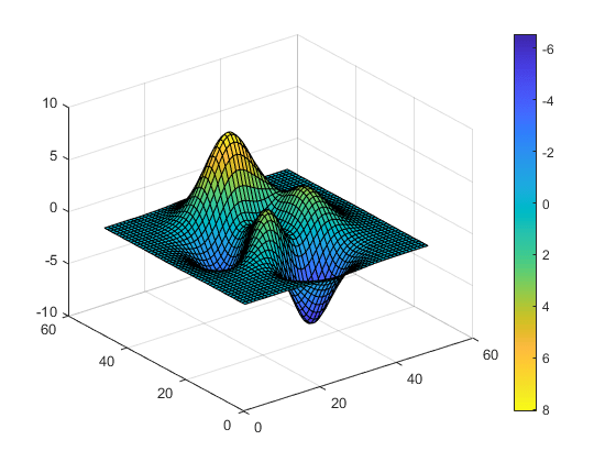Colorbar showing color scale - MATLAB colorbar