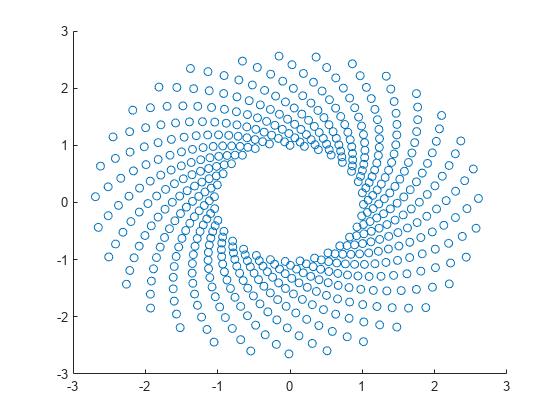 Scatter plot - MATLAB scatter