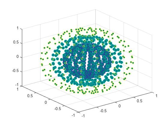 3-d scatter plot