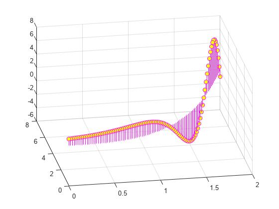 Plot 3-D discrete sequence data - MATLAB stem3