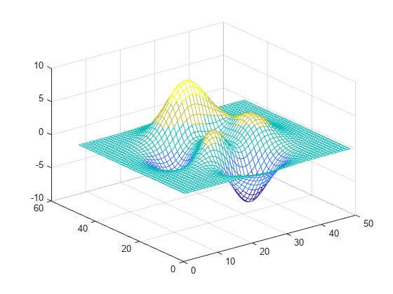 View and set current colormap - MATLAB colormap