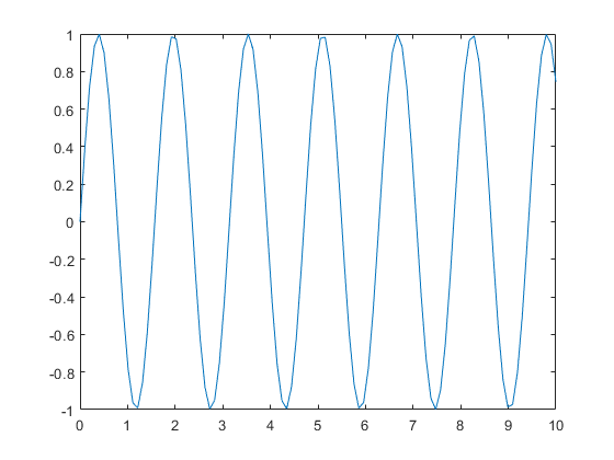 matlab how to change axis on figure