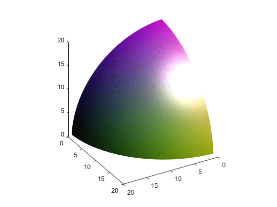 Calculate isosurface and patch colors - MATLAB isocolors
