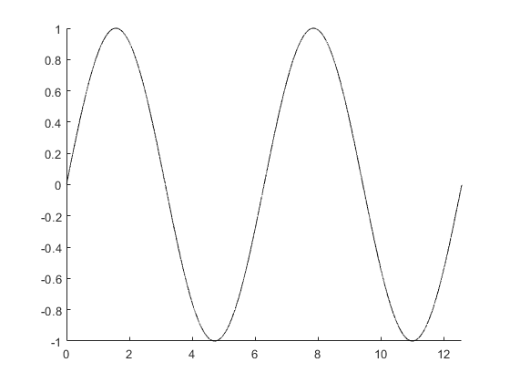 Drawing Lines Between Points In Matlab : Create animated line matlab animatedline