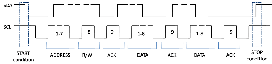 IP Core Generation of an I2C Controller IP to Configure the Audio