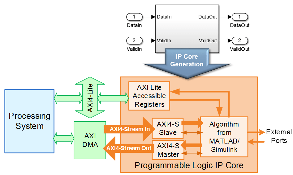 Getting Started with AXI4-Stream Interface in Zynq Workflow - MATLAB