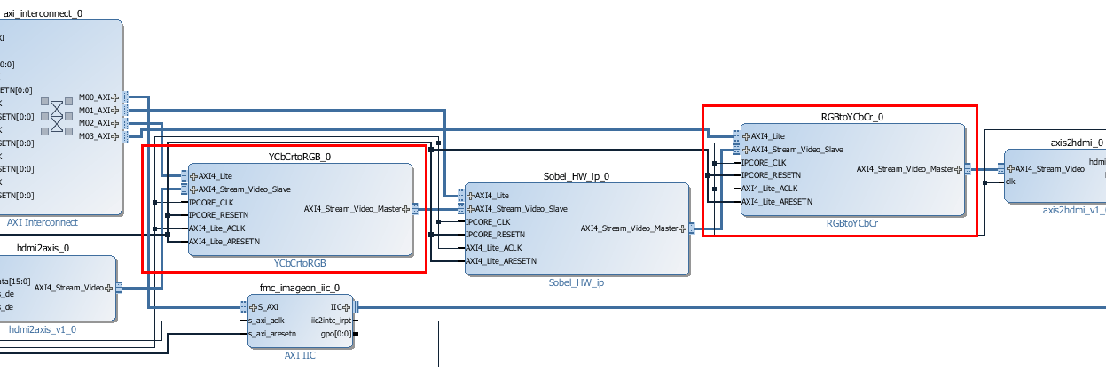 Getting Started with AXI4-Stream Video Interface in Zynq