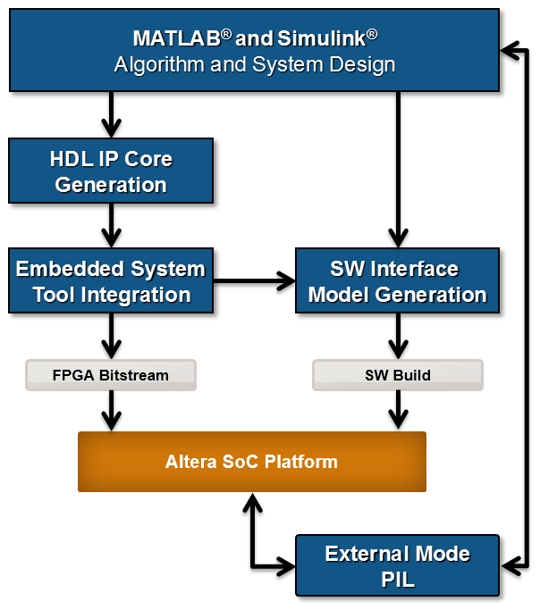 Getting Started with Hardware-Software Co-Design Workflow