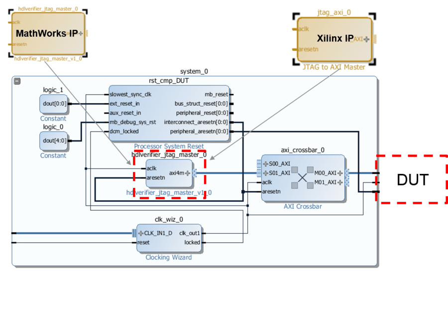 IP Core Generation Workflow without an Embedded ARM Processor