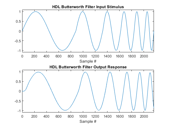 HDL Butterworth Filter - MATLAB & Simulink Example
