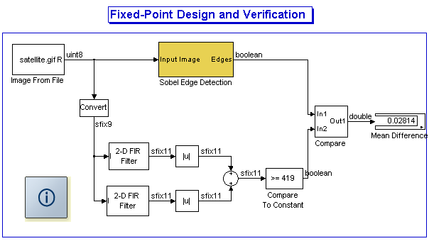 Sobel Edge Detection Algorithm with Computer Vision System
