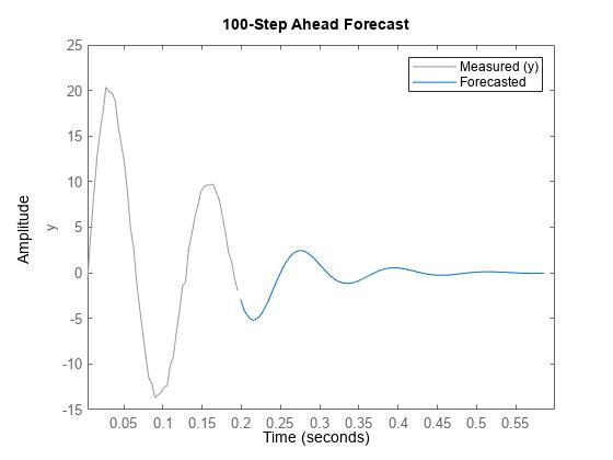 Forecast identified model output - MATLAB forecast